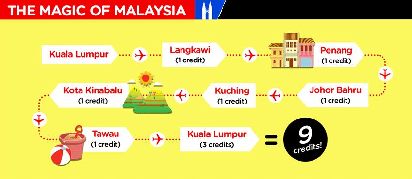 AirAsia Asean Pass itinerario malasia