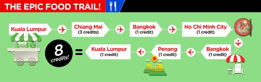 AirAsia Asean Pass itinerario