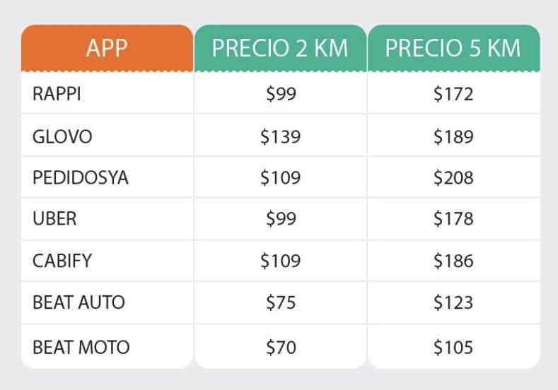 Mensajerías Argentina: comparación de Rappi, Glovo, Uber, Cabify y Beat moto y auto